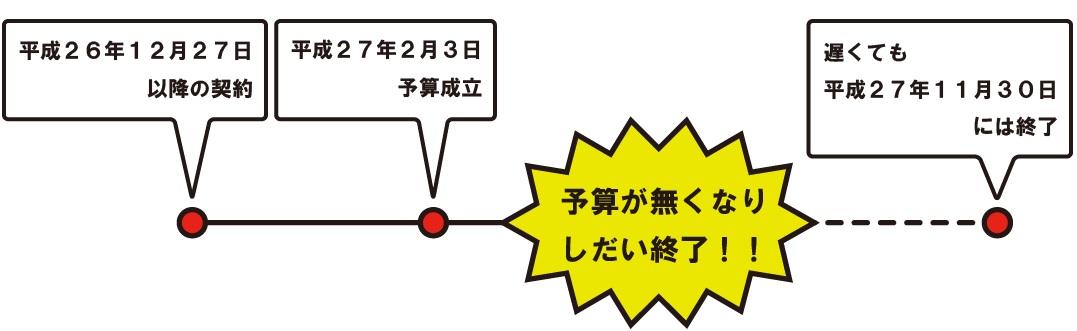 対象期間(図)